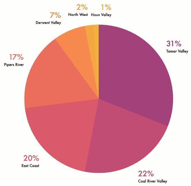 Tasmanian Wine Production by Region Pie Chart